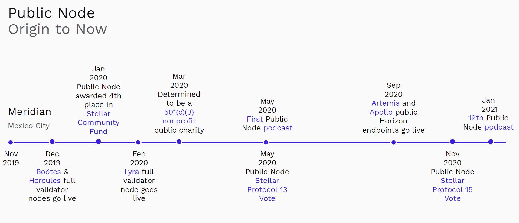 Public Node 2020 Accomplishments Timeline